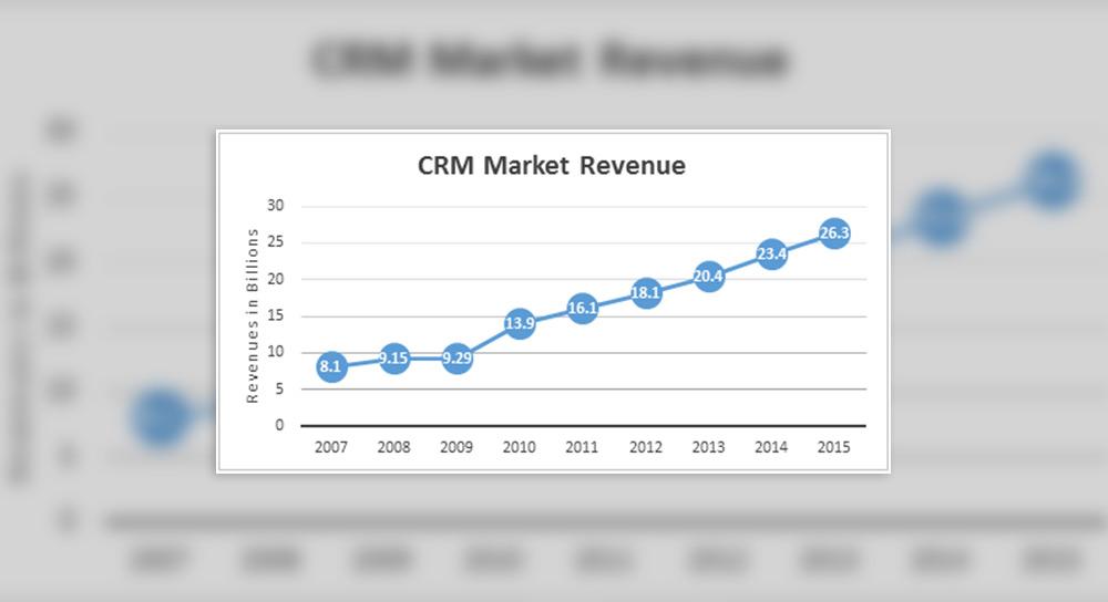 CRM Market Revenue