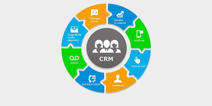 CRM e Centralino PBX: i reali vantaggi