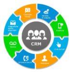 Integrazione Centralino CRM-PBX
