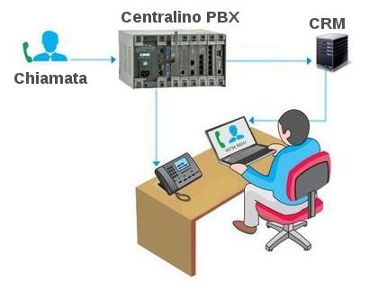Integrazione Centralino PBX e CRM